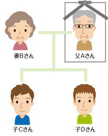 イメージ:遺言と遺産分割の事例
